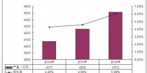 会展行业的现状和发展趋势 2020年会展行业市场规模及前景分析报告